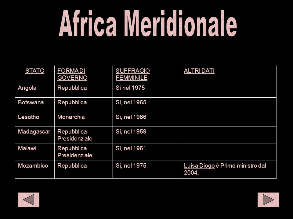 S afr 1 C afr 1 C afr 2 Africa Meridionale STATO FORMA DI GOVERNO