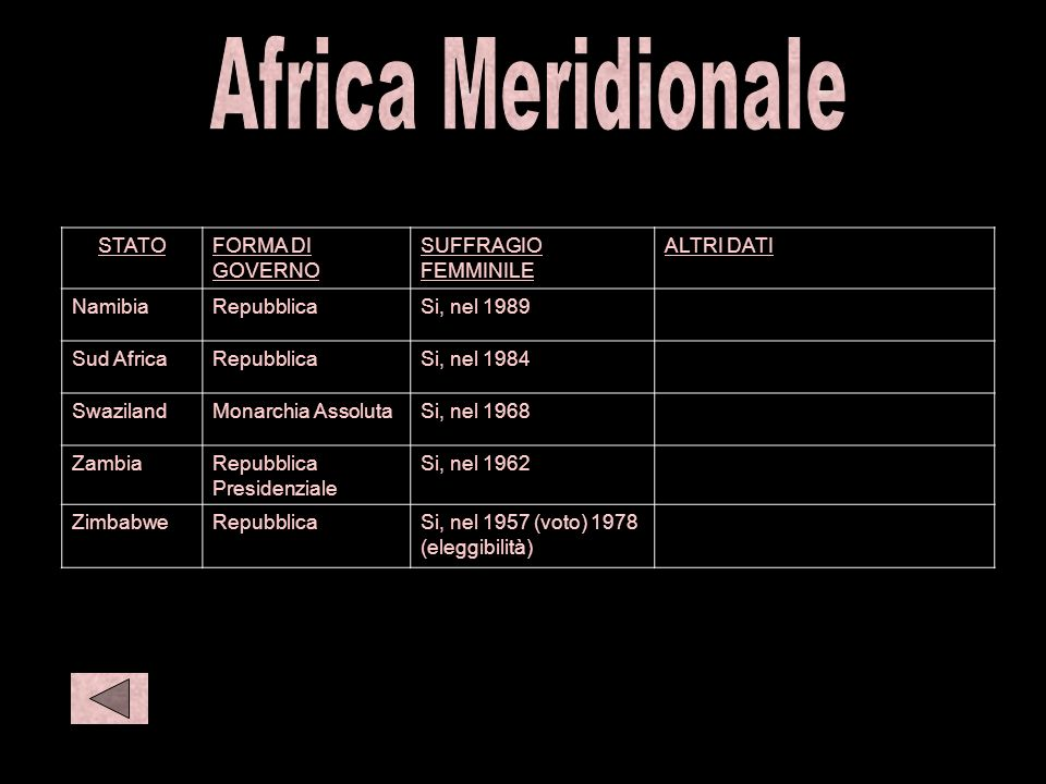 S afr 2 C afr 1 C afr 2 Africa Meridionale STATO FORMA DI GOVERNO