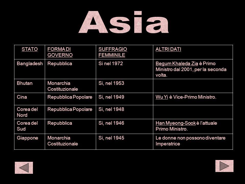 Asia 1 S amer 1 O eur 1 Asia STATO FORMA DI GOVERNO