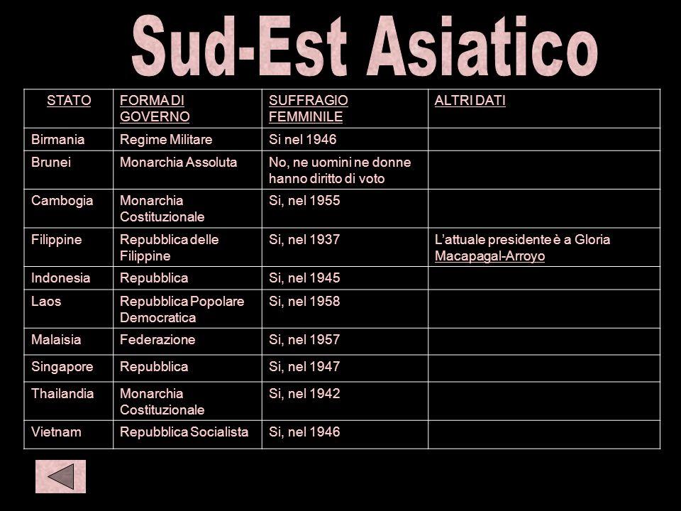 Sud Est 1 S amer 1 O eur 1 Asia 1 Sud-Est Asiatico STATO