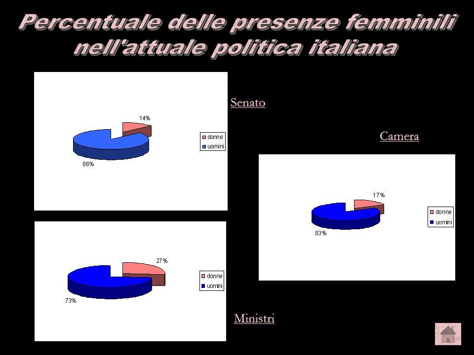 grafici Percentuale delle presenze femminili