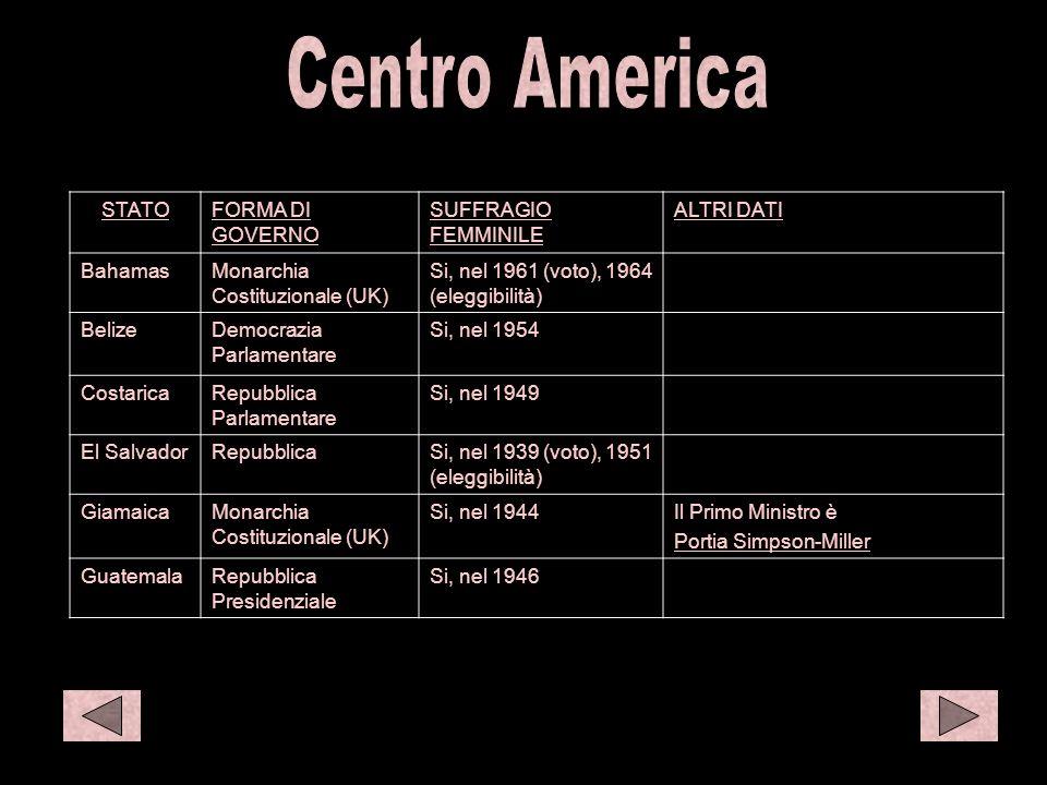 C amer 1 Centro America STATO FORMA DI GOVERNO SUFFRAGIO FEMMINILE