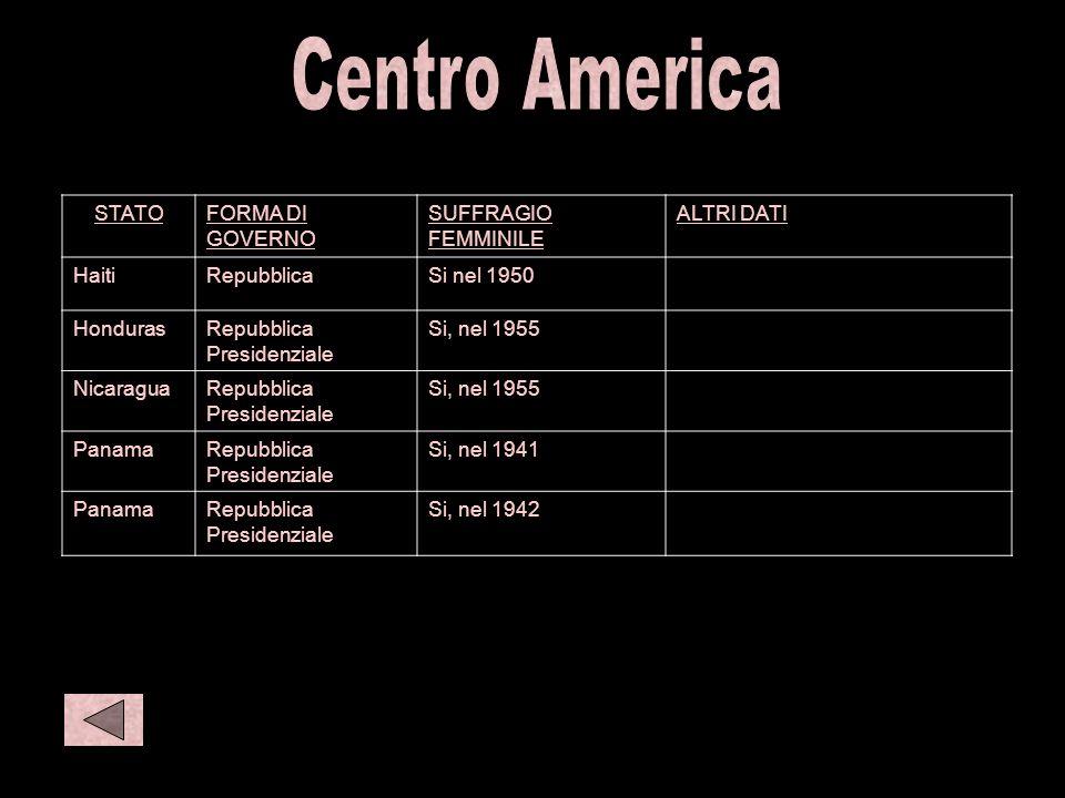 C amer 2 Centro America STATO FORMA DI GOVERNO SUFFRAGIO FEMMINILE