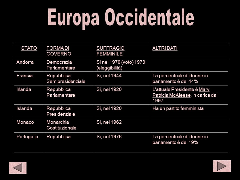 O eur 1 S amer 1 Europa Occidentale STATO FORMA DI GOVERNO