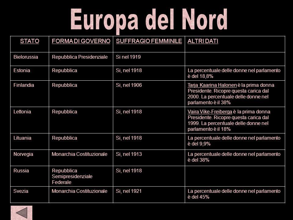 N eur S amer 1 Europa del Nord STATO FORMA DI GOVERNO