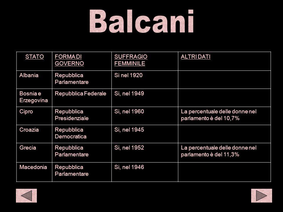 Balc 1 S amer 1 Balcani STATO FORMA DI GOVERNO SUFFRAGIO FEMMINILE