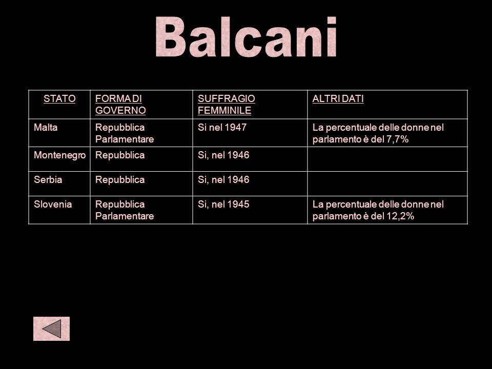 Balc 2 S amer 1 Balcani STATO FORMA DI GOVERNO SUFFRAGIO FEMMINILE
