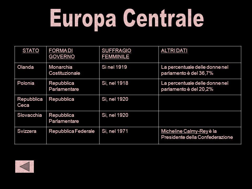 C eur 2 S amer 1 Europa Centrale STATO FORMA DI GOVERNO
