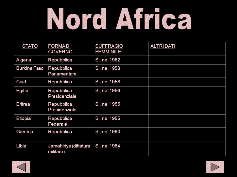 N afr 1 S amer 1 C eur1 Nord Africa STATO FORMA DI GOVERNO