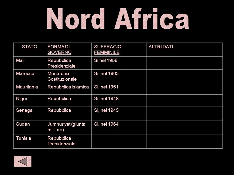 N afr 2 S amer 1 C eur1 Nord Africa STATO FORMA DI GOVERNO