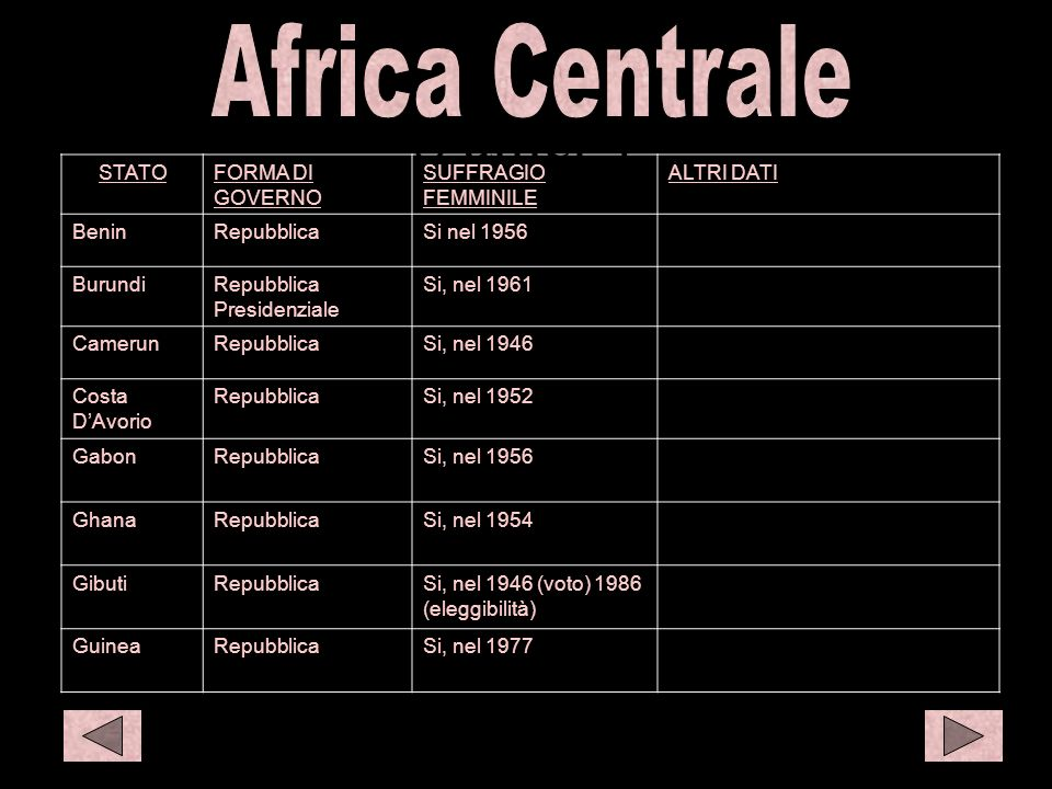 C afr 1 S amer 1 C eur1 Africa Centrale STATO FORMA DI GOVERNO
