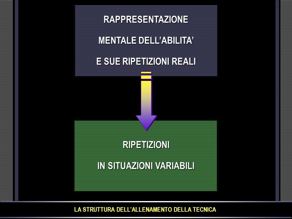 MENTALE DELL'ABILITA' E SUE RIPETIZIONI REALI