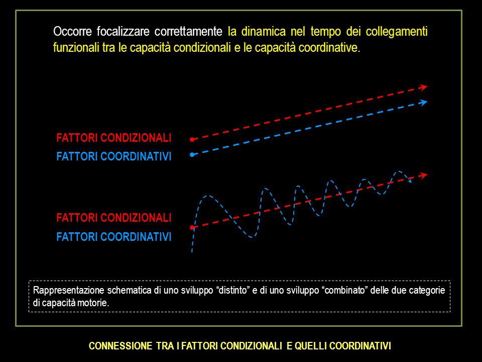 CONNESSIONE TRA I FATTORI CONDIZIONALI E QUELLI COORDINATIVI