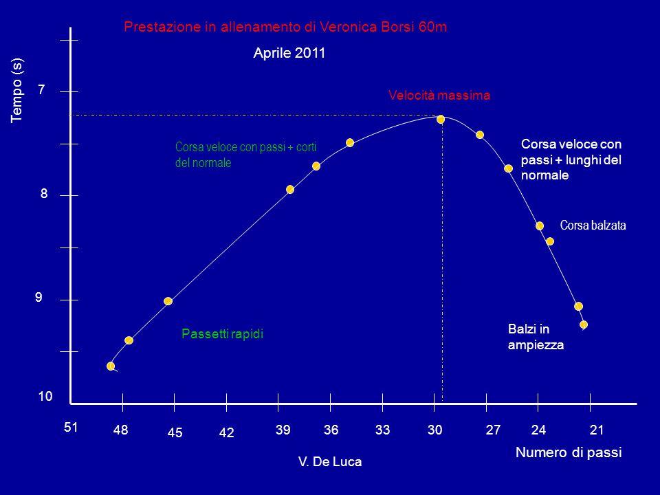 Prestazione in allenamento di Veronica Borsi 60m Aprile 2011
