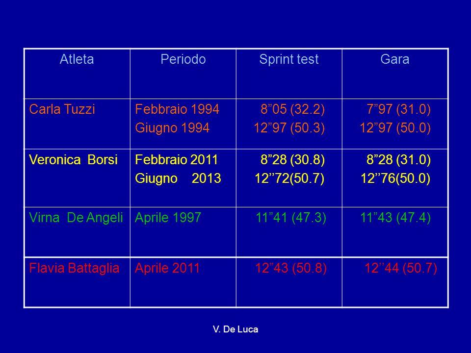 Atleta Periodo Sprint test Gara Carla Tuzzi Febbraio 1994 Giugno 1994