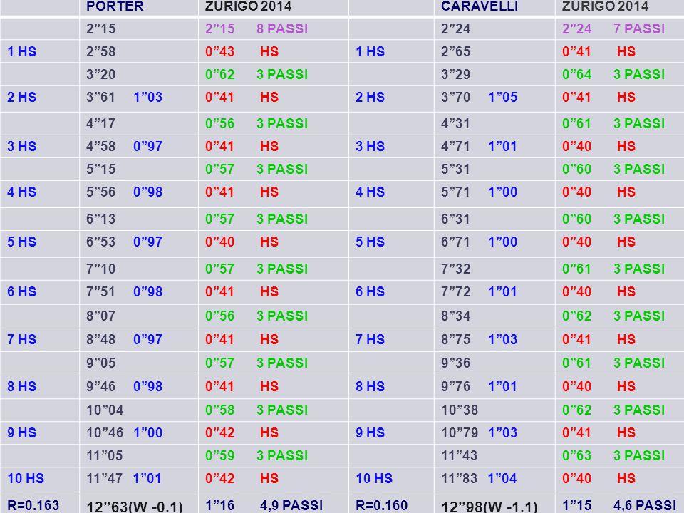 12''63(W -0.1) 12''98(W -1.1) PORTER ZURIGO 2014 CARAVELLI 2''15