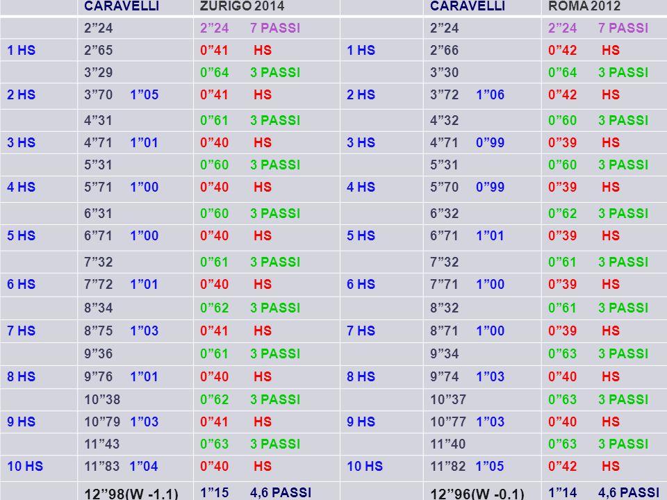12''98(W -1.1) 12''96(W -0.1) CARAVELLI ZURIGO 2014 ROMA 2012 2''24