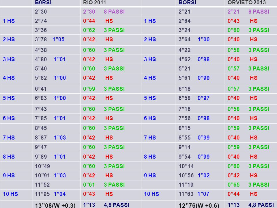 13''08(W +0.3) 12''76(W +0.6) B0RSI RIO 2011 BORSI ORVIETO 2013 2''30