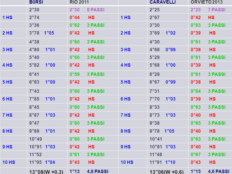 13''08(W +0.3) 13''06(W +0.6) B0RSI RIO 2011 CARAVELLI ORVIETO 2013