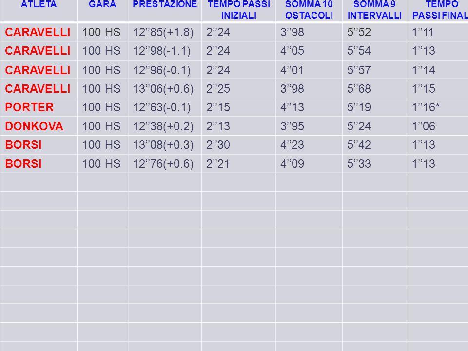 CARAVELLI 100 HS 12''85(+1.8) 2''24 3''98 5''52 1''11 12''98(-1.1)