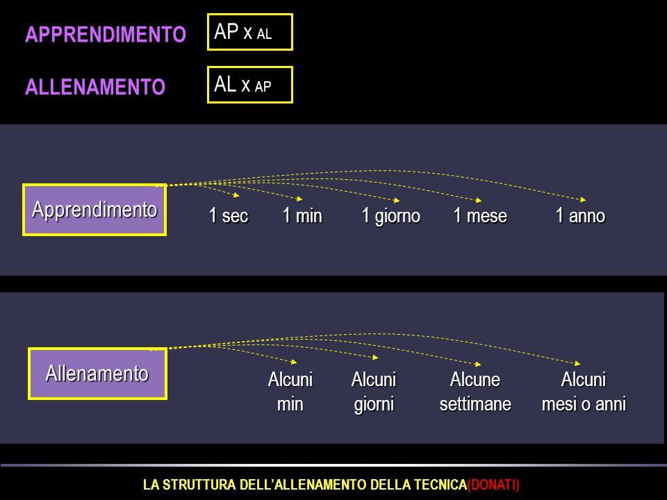 LA STRUTTURA DELL'ALLENAMENTO DELLA TECNICA(DONATI)