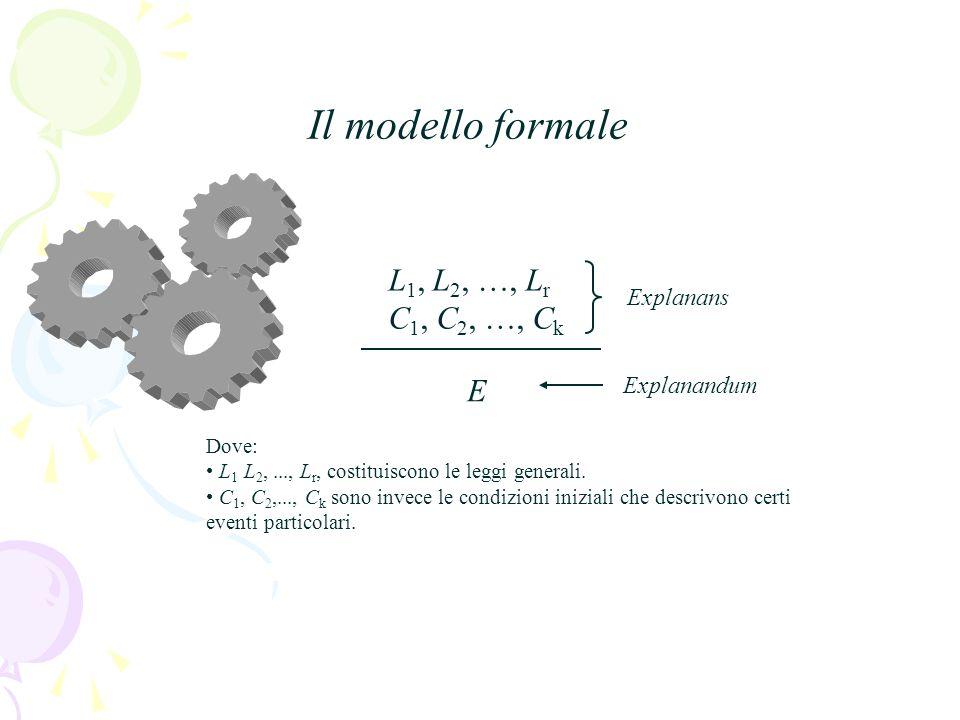 Il modello formale L1, L2, …, Lr C1, C2, …, Ck E Explanans Explanandum