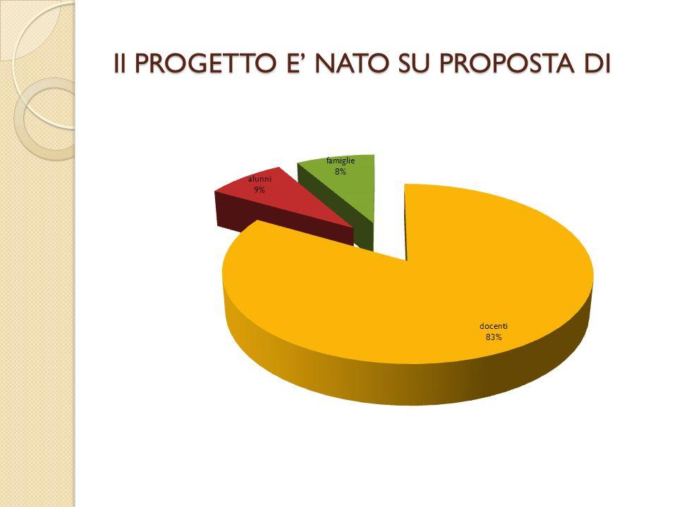 Il PROGETTO E' NATO SU PROPOSTA DI