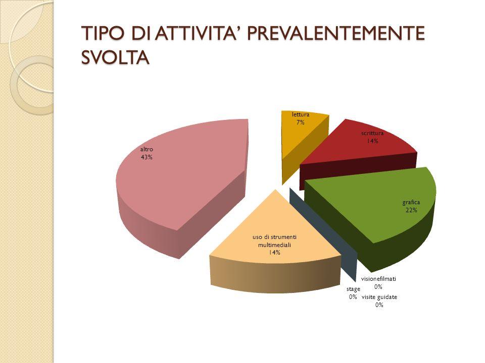 TIPO DI ATTIVITA' PREVALENTEMENTE SVOLTA