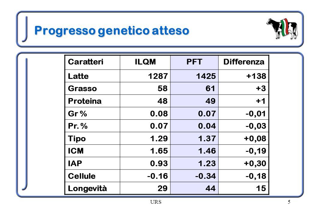 Progresso genetico atteso