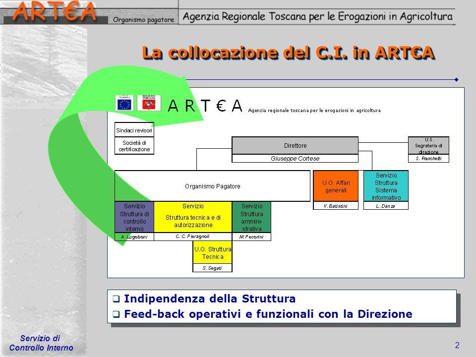 La collocazione del C.I. in ART€A