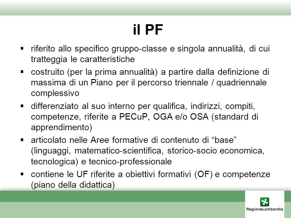 il PF riferito allo specifico gruppo-classe e singola annualità, di cui tratteggia le caratteristiche.