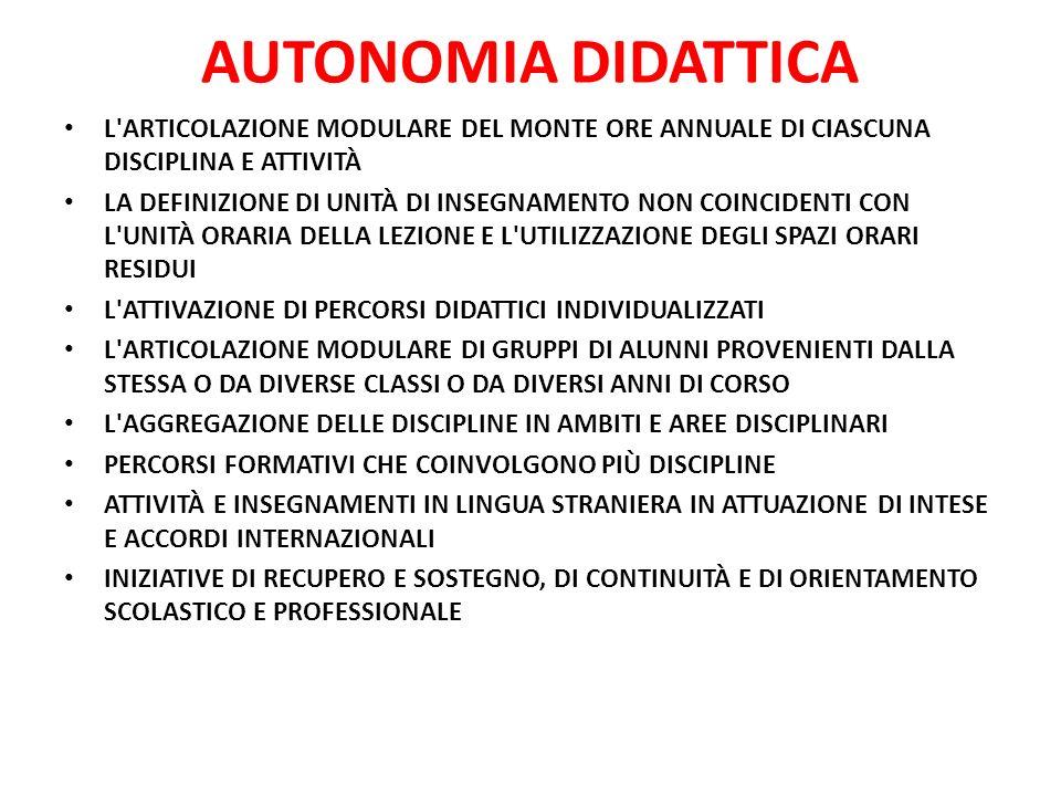 AUTONOMIA DIDATTICA L ARTICOLAZIONE MODULARE DEL MONTE ORE ANNUALE DI CIASCUNA DISCIPLINA E ATTIVITÀ.