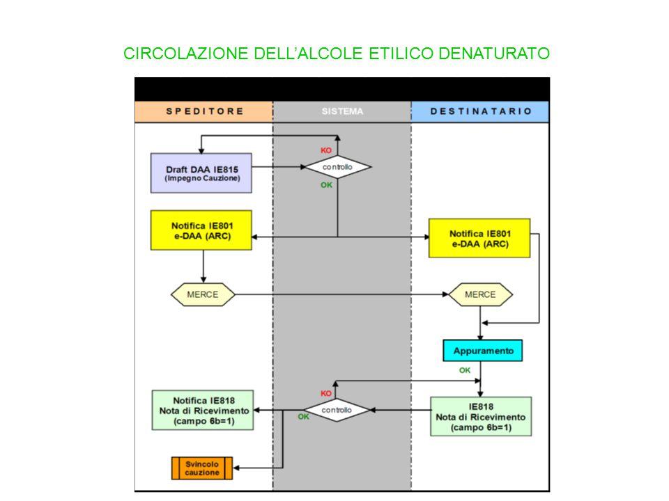 CIRCOLAZIONE DELL'ALCOLE ETILICO DENATURATO