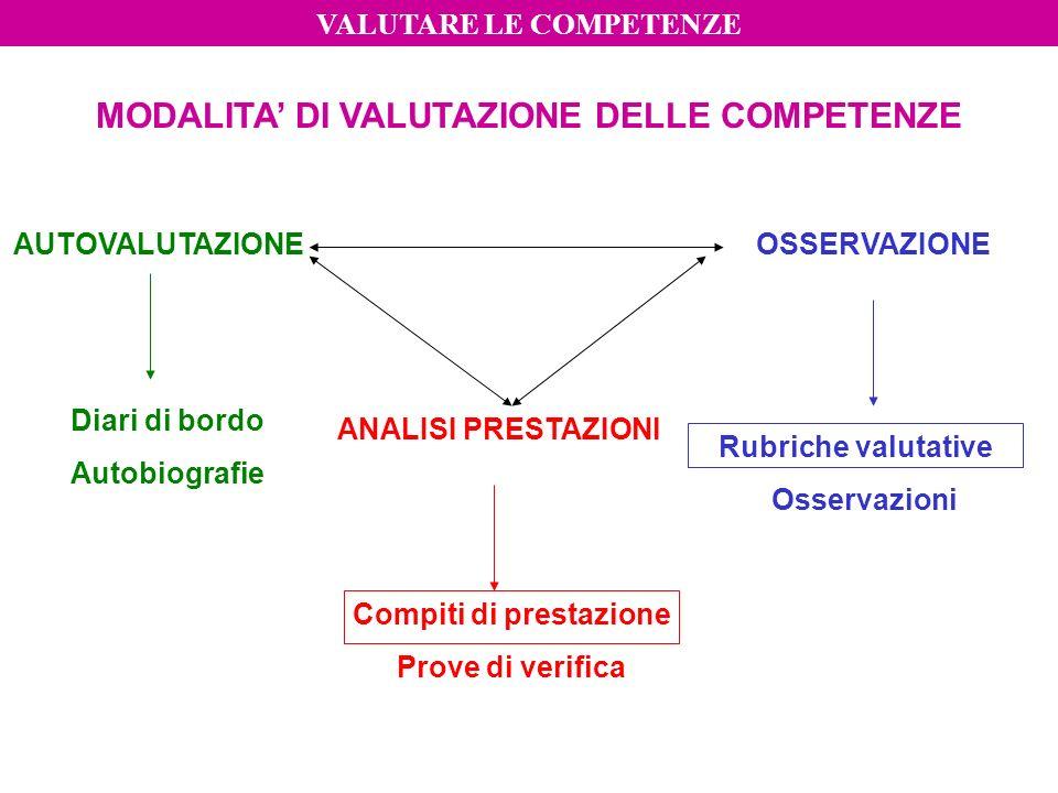 MODALITA' DI VALUTAZIONE DELLE COMPETENZE