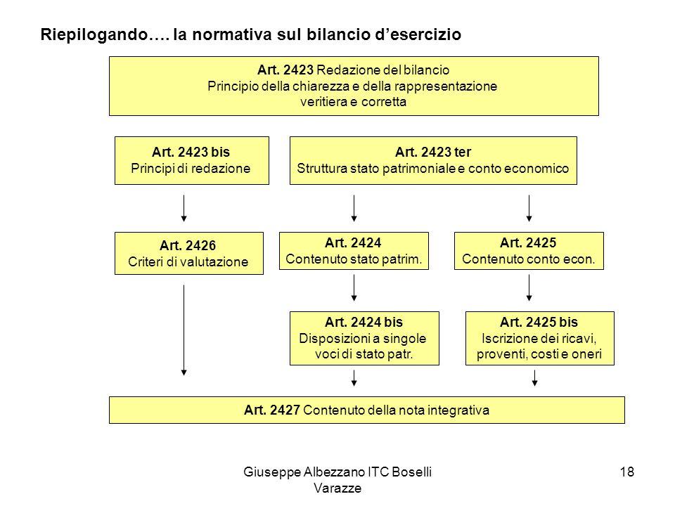 Riepilogando…. la normativa sul bilancio d'esercizio