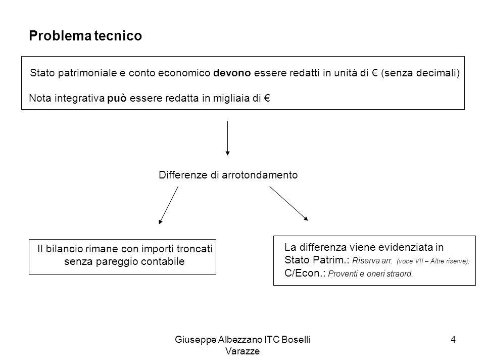 Problema tecnicoStato patrimoniale e conto economico devono essere redatti in unità di € (senza decimali)