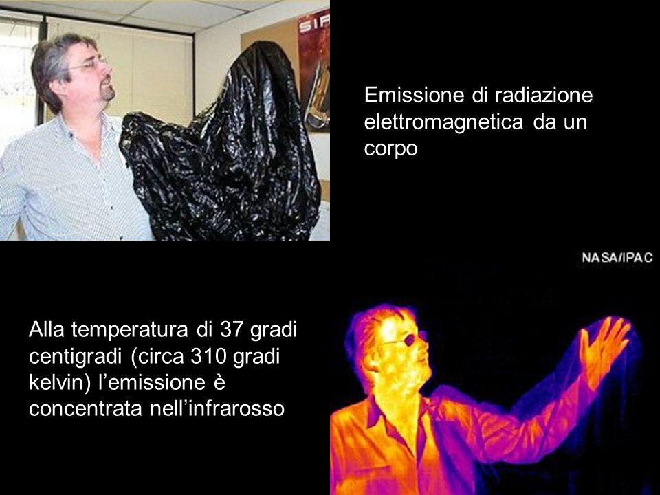 Emissione di radiazione elettromagnetica da un corpo