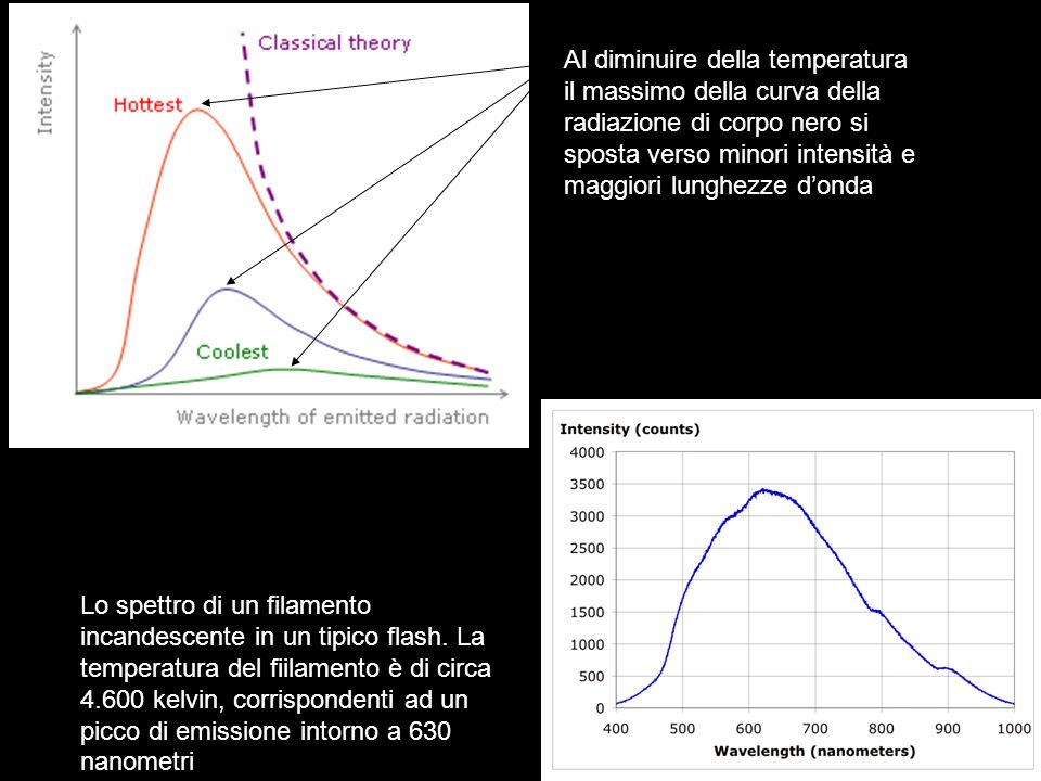 Al diminuire della temperatura il massimo della curva della radiazione di corpo nero si sposta verso minori intensità e maggiori lunghezze d'onda