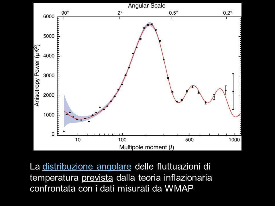 La distribuzione angolare delle fluttuazioni di temperatura prevista dalla teoria inflazionaria confrontata con i dati misurati da WMAP