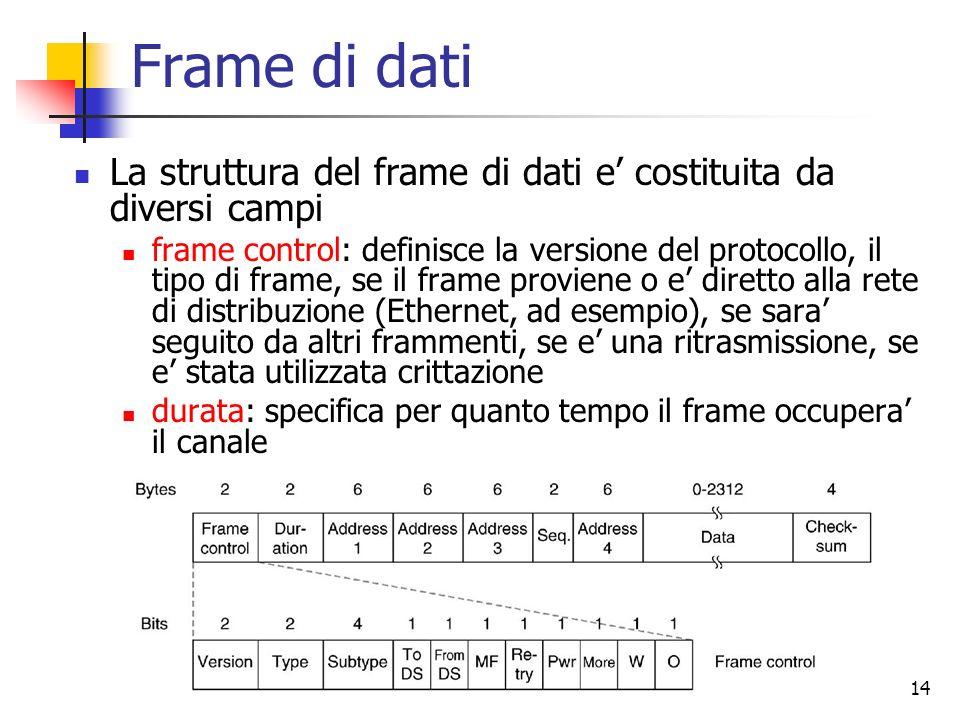 Frame di dati La struttura del frame di dati e' costituita da diversi campi.