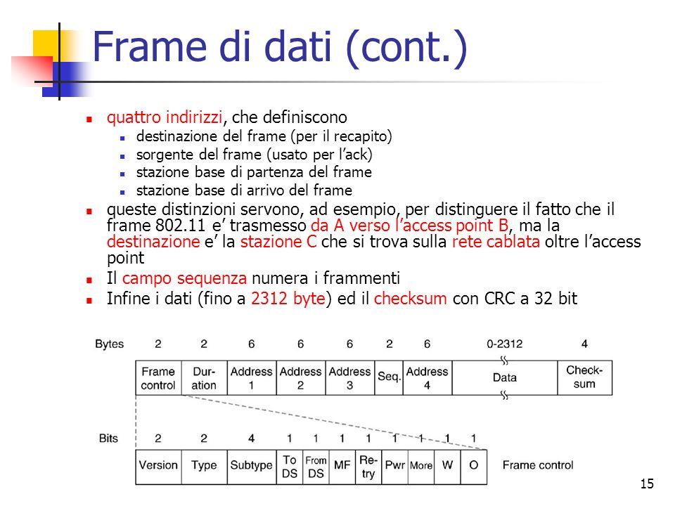 Frame di dati (cont.) quattro indirizzi, che definiscono
