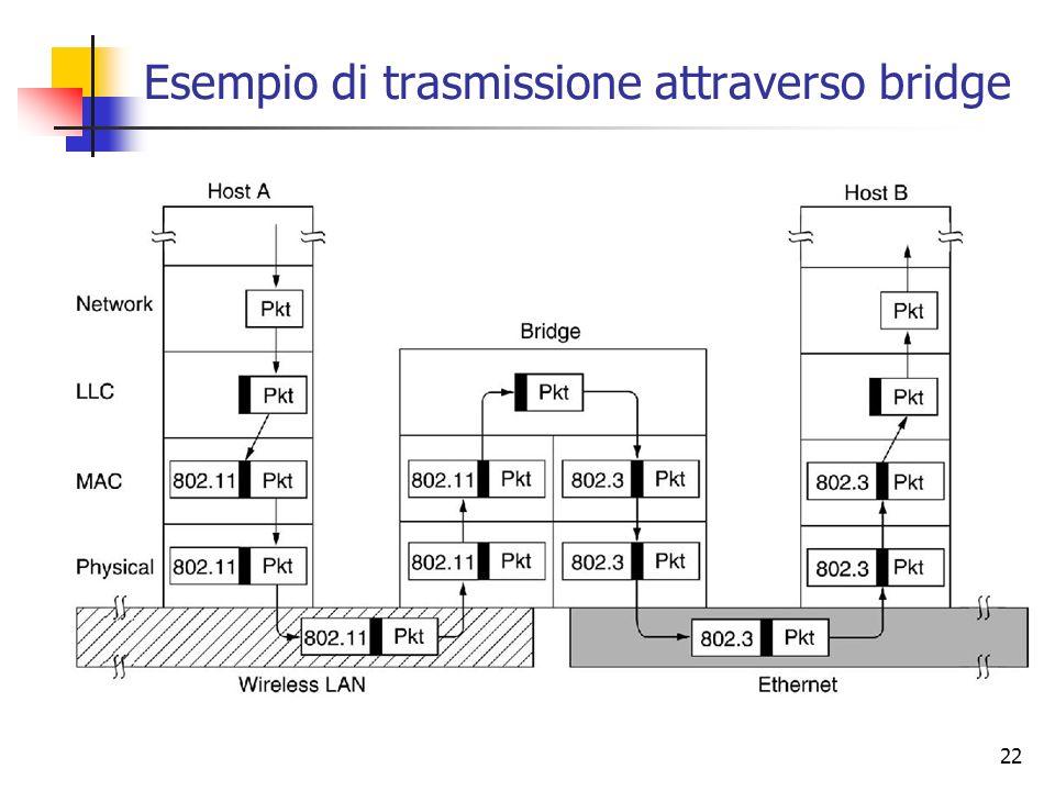 Esempio di trasmissione attraverso bridge