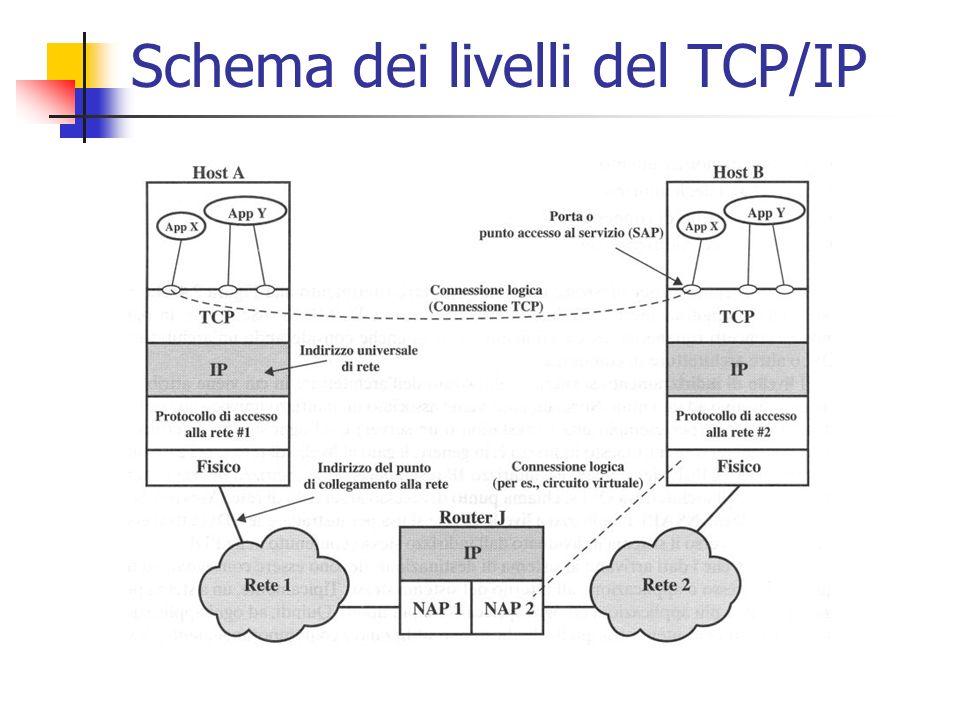 Schema dei livelli del TCP/IP