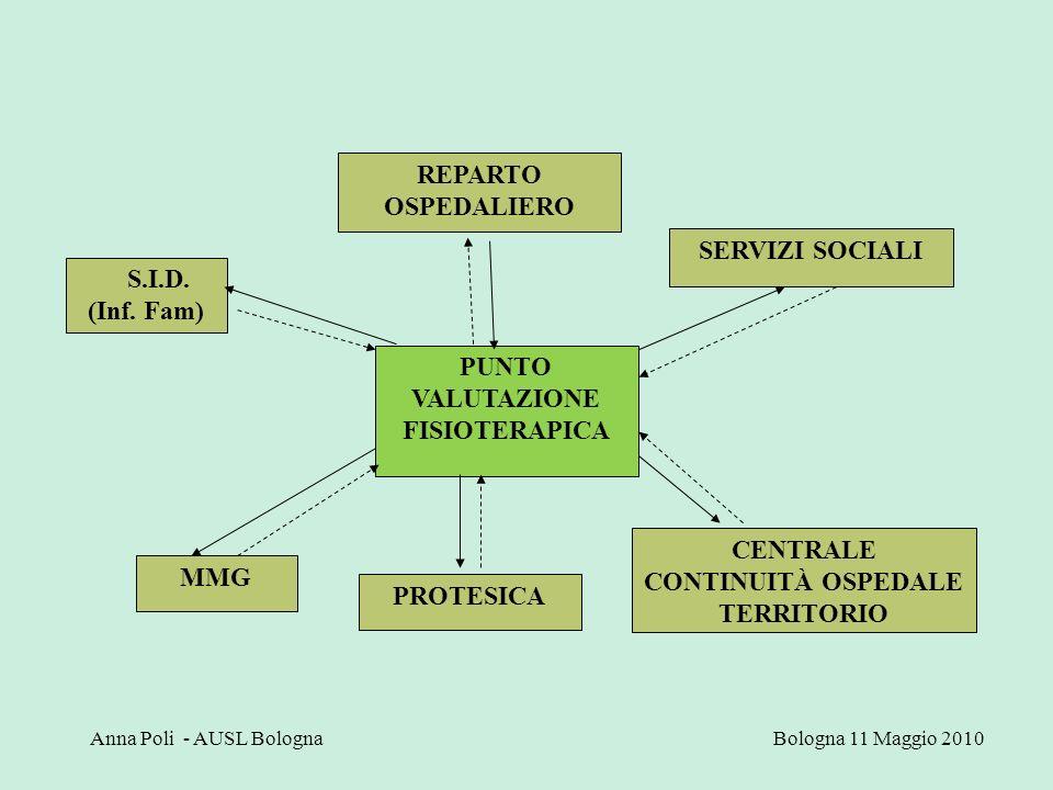 CENTRALE CONTINUITÀ OSPEDALE TERRITORIO