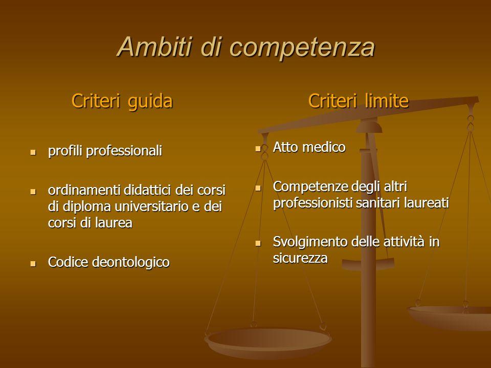 Ambiti di competenza Criteri guida Criteri limite Atto medico