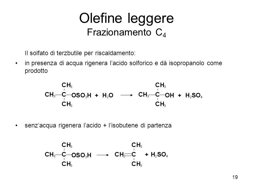 Olefine leggere Frazionamento C4
