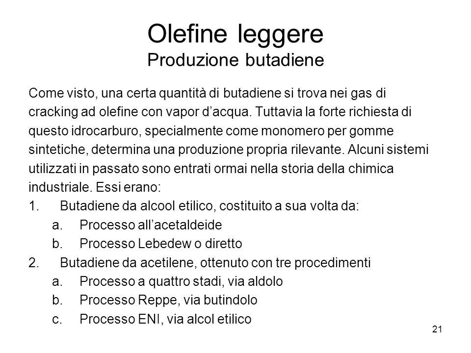 Olefine leggere Produzione butadiene