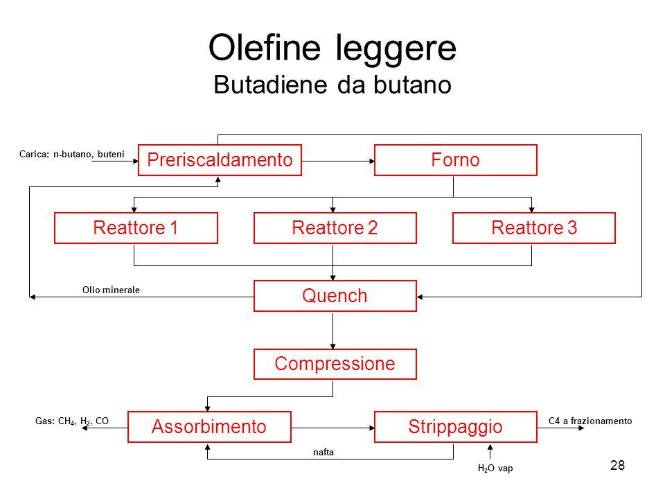 Olefine leggere Butadiene da butano