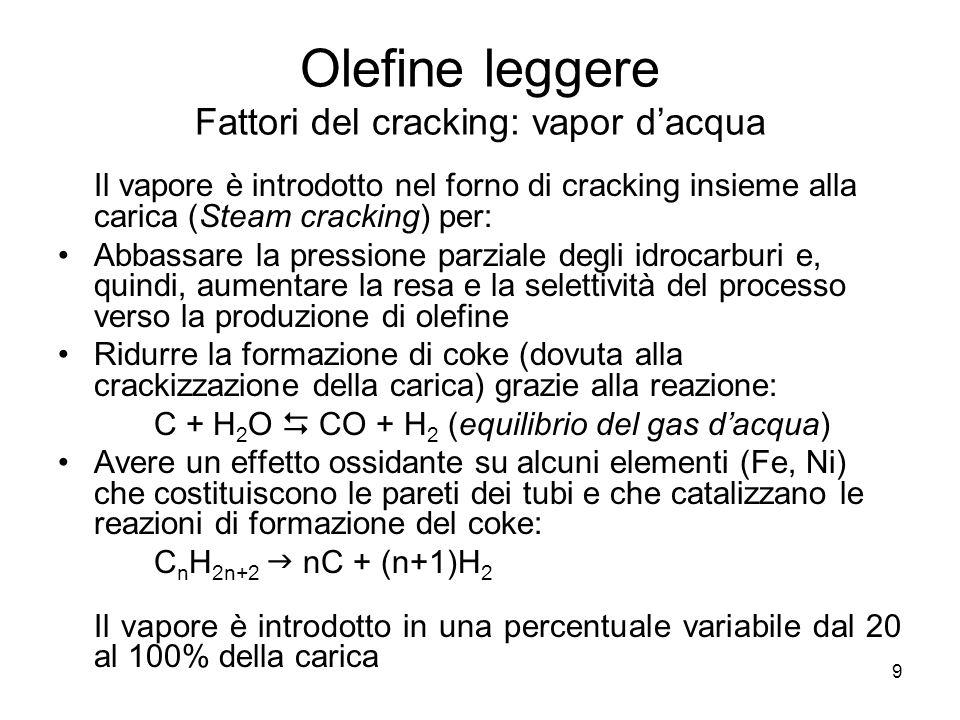Olefine leggere Fattori del cracking: vapor d'acqua