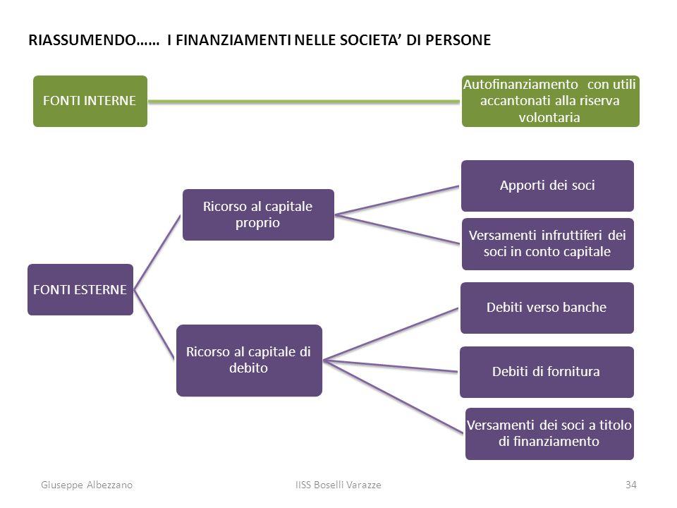 RIASSUMENDO…… I FINANZIAMENTI NELLE SOCIETA' DI PERSONE